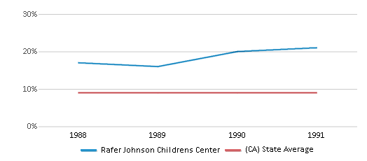 This chart display the percentage of Black students in Rafer Johnson Childrens Center and the percentage of Black public school students in California by year, with the latest 1990-91 school year data.