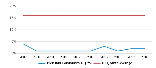 This chart display the percentage of Black students in Pleasant Community Digital and the percentage of Black public school students in Ohio by year, with the latest 2017-18 school year data.