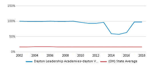 This chart display the percentage of Black students in Dayton Leadership Academies-dayton View Campus and the percentage of Black public school students in Ohio by year, with the latest 2017-18 school year data.