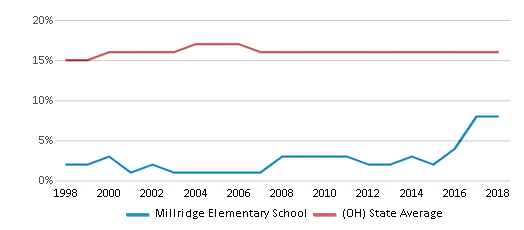 This chart display the percentage of Black students in Millridge Elementary School and the percentage of Black public school students in Ohio by year, with the latest 2017-18 school year data.