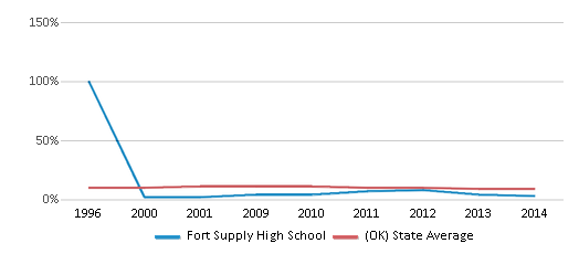 This chart display the percentage of Black students in Fort Supply High School and the percentage of Black public school students in Oklahoma by year, with the latest 2013-14 school year data.