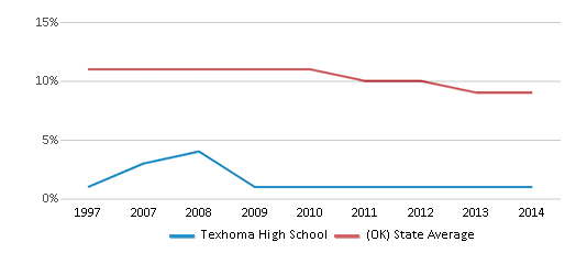 This chart display the percentage of Black students in Texhoma High School and the percentage of Black public school students in Oklahoma by year, with the latest 2013-14 school year data.
