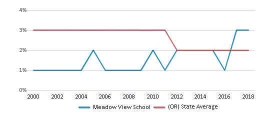 This chart display the percentage of Black students in Meadow View School and the percentage of Black public school students in Oregon by year, with the latest 2017-18 school year data.