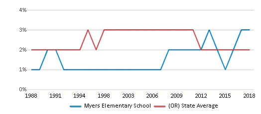 This chart display the percentage of Black students in Myers Elementary School and the percentage of Black public school students in Oregon by year, with the latest 2017-18 school year data.