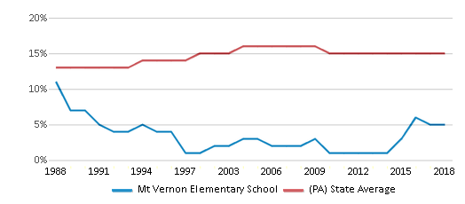 This chart display the percentage of Black students in Mt Vernon Elementary School and the percentage of Black public school students in Pennsylvania by year, with the latest 2017-18 school year data.