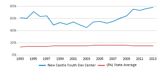 This chart display the percentage of Black students in New Castle Youth Dev Center and the percentage of Black public school students in Pennsylvania by year, with the latest 2012-13 school year data.