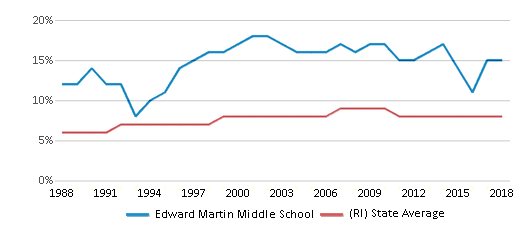 This chart display the percentage of Black students in Edward Martin Middle School and the percentage of Black public school students in Rhode Island by year, with the latest 2017-18 school year data.