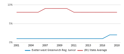 This chart display the percentage of Black students in Exeter-west Greenwich Reg. Junior and the percentage of Black public school students in Rhode Island by year, with the latest 2017-18 school year data.