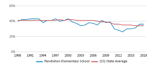 This chart display the percentage of Black students in Pendleton Elementary School and the percentage of Black public school students in South Carolina by year, with the latest 2017-18 school year data.