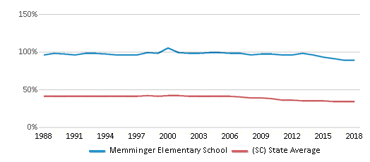This chart display the percentage of Black students in Memminger Elementary School and the percentage of Black public school students in South Carolina by year, with the latest 2017-18 school year data.