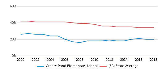 This chart display the percentage of Black students in Grassy Pond Elementary School and the percentage of Black public school students in South Carolina by year, with the latest 2017-18 school year data.
