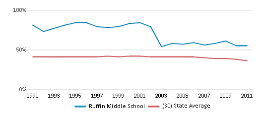 This chart display the percentage of Black students in Ruffin Middle School and the percentage of Black public school students in South Carolina by year, with the latest 2010-11 school year data.