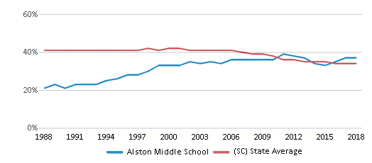 This chart display the percentage of Black students in Alston Middle School and the percentage of Black public school students in South Carolina by year, with the latest 2017-18 school year data.