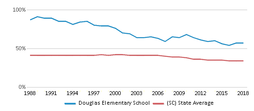 This chart display the percentage of Black students in Douglas Elementary School and the percentage of Black public school students in South Carolina by year, with the latest 2017-18 school year data.