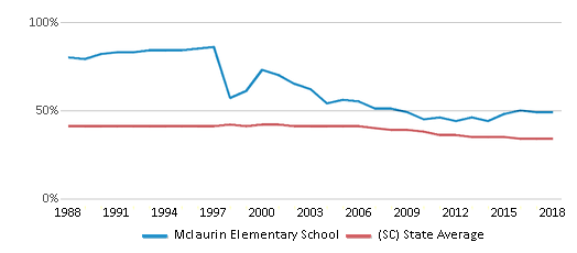 This chart display the percentage of Black students in Mclaurin Elementary School and the percentage of Black public school students in South Carolina by year, with the latest 2017-18 school year data.