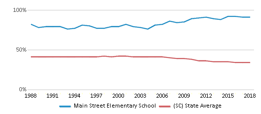 This chart display the percentage of Black students in Main Street Elementary School and the percentage of Black public school students in South Carolina by year, with the latest 2017-18 school year data.