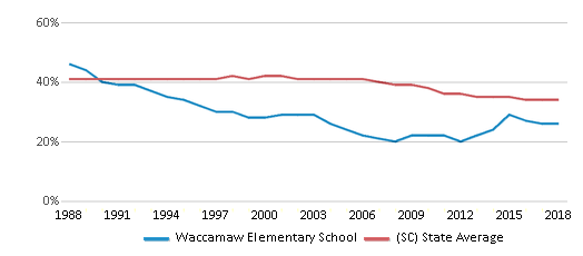 This chart display the percentage of Black students in Waccamaw Elementary School and the percentage of Black public school students in South Carolina by year, with the latest 2017-18 school year data.