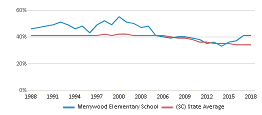 This chart display the percentage of Black students in Merrywood Elementary School and the percentage of Black public school students in South Carolina by year, with the latest 2017-18 school year data.