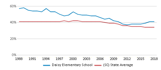 This chart display the percentage of Black students in Daisy Elementary School and the percentage of Black public school students in South Carolina by year, with the latest 2017-18 school year data.
