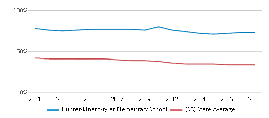 This chart display the percentage of Black students in Hunter-kinard-tyler Elementary School and the percentage of Black public school students in South Carolina by year, with the latest 2017-18 school year data.