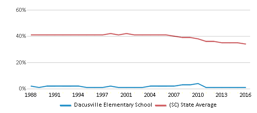 This chart display the percentage of Black students in Dacusville Elementary School and the percentage of Black public school students in South Carolina by year, with the latest 2015-16 school year data.