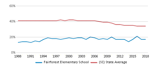 This chart display the percentage of Black students in Fairforest Elementary School and the percentage of Black public school students in South Carolina by year, with the latest 2017-18 school year data.