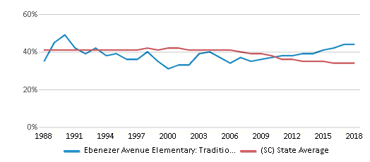 This chart display the percentage of Black students in Ebenezer Avenue Elementary: Traditional Montesorri Inquiry and the percentage of Black public school students in South Carolina by year, with the latest 2017-18 school year data.