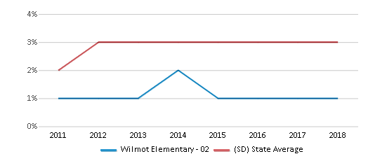 This chart display the percentage of Black students in Wilmot Elementary - 02 and the percentage of Black public school students in South Dakota by year, with the latest 2017-18 school year data.