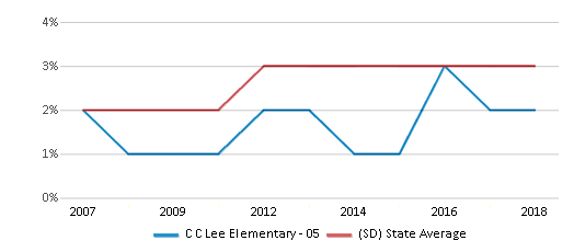 This chart display the percentage of Black students in C C Lee Elementary - 05 and the percentage of Black public school students in South Dakota by year, with the latest 2017-18 school year data.