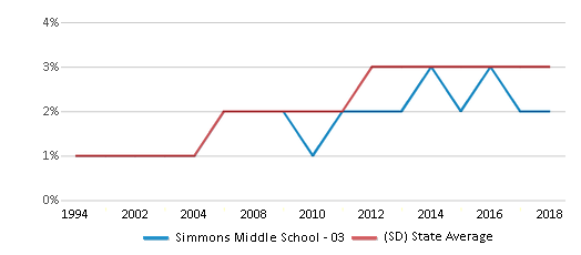 This chart display the percentage of Black students in Simmons Middle School - 03 and the percentage of Black public school students in South Dakota by year, with the latest 2017-18 school year data.