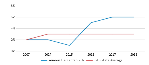 This chart display the percentage of Black students in Armour Elementary - 02 and the percentage of Black public school students in South Dakota by year, with the latest 2017-18 school year data.