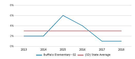 This chart display the percentage of Black students in Buffalo Elementary - 02 and the percentage of Black public school students in South Dakota by year, with the latest 2017-18 school year data.