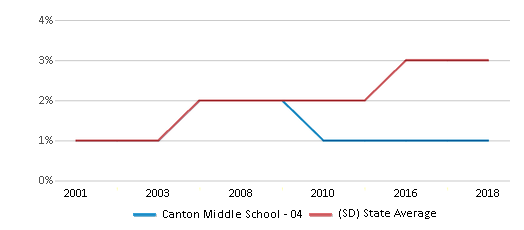 This chart display the percentage of Black students in Canton Middle School - 04 and the percentage of Black public school students in South Dakota by year, with the latest 2017-18 school year data.