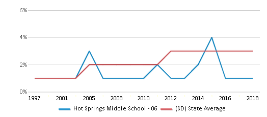This chart display the percentage of Black students in Hot Springs Middle School - 06 and the percentage of Black public school students in South Dakota by year, with the latest 2017-18 school year data.