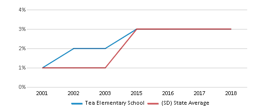 This chart display the percentage of Black students in Tea Elementary School and the percentage of Black public school students in South Dakota by year, with the latest 2017-18 school year data.