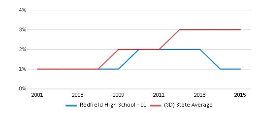 This chart display the percentage of Black students in Redfield High School - 01 and the percentage of Black public school students in South Dakota by year, with the latest 2014-15 school year data.