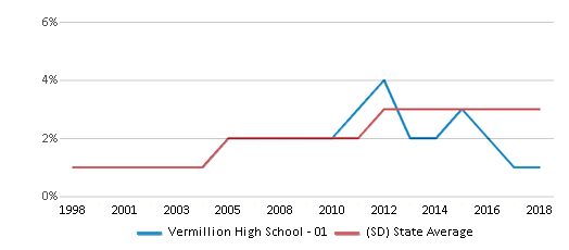 This chart display the percentage of Black students in Vermillion High School - 01 and the percentage of Black public school students in South Dakota by year, with the latest 2017-18 school year data.