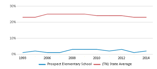 This chart display the percentage of Black students in Prospect Elementary School and the percentage of Black public school students in Tennessee by year, with the latest 2013-14 school year data.