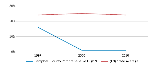 This chart display the percentage of Black students in Campbell County Comprehensive High School and the percentage of Black public school students in Tennessee by year, with the latest 2009-10 school year data.