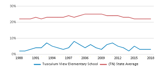 This chart display the percentage of Black students in Tusculum View Elementary School and the percentage of Black public school students in Tennessee by year, with the latest 2017-18 school year data.