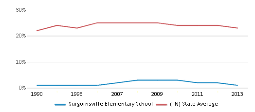 This chart display the percentage of Black students in Surgoinsville Elementary School and the percentage of Black public school students in Tennessee by year, with the latest 2012-13 school year data.