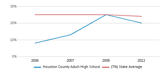 This chart display the percentage of Black students in Houston County Adult High School and the percentage of Black public school students in Tennessee by year, with the latest 2011-12 school year data.