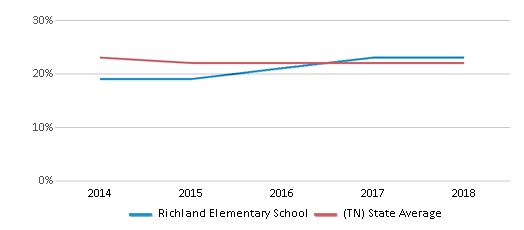 This chart display the percentage of Black students in Richland Elementary School and the percentage of Black public school students in Tennessee by year, with the latest 2017-18 school year data.