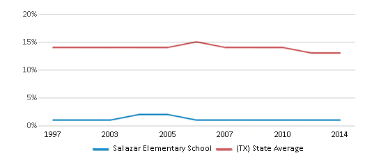 This chart display the percentage of Black students in Salazar Elementary School and the percentage of Black public school students in Texas by year, with the latest 2013-14 school year data.