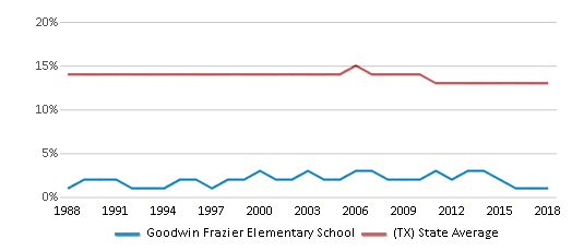 This chart display the percentage of Black students in Goodwin Frazier Elementary School and the percentage of Black public school students in Texas by year, with the latest 2017-18 school year data.