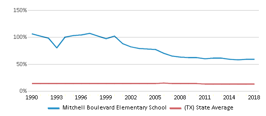 This chart display the percentage of Black students in Mitchell Boulevard Elementary School and the percentage of Black public school students in Texas by year, with the latest 2017-18 school year data.