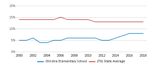This chart display the percentage of Black students in Christie Elementary School and the percentage of Black public school students in Texas by year, with the latest 2017-18 school year data.