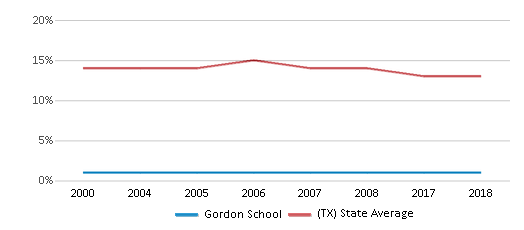 This chart display the percentage of Black students in Gordon School and the percentage of Black public school students in Texas by year, with the latest 2017-18 school year data.