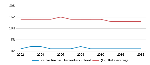 This chart display the percentage of Black students in Nettie Baccus Elementary School and the percentage of Black public school students in Texas by year, with the latest 2017-18 school year data.