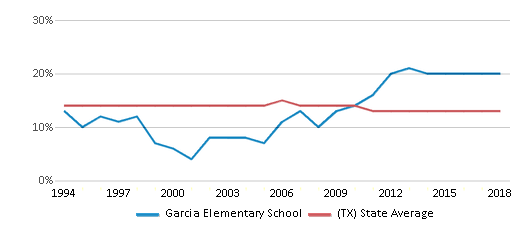 This chart display the percentage of Black students in Garcia Elementary School and the percentage of Black public school students in Texas by year, with the latest 2017-18 school year data.